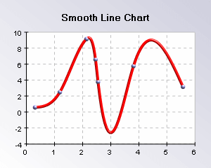 Y dublicates allowed in smooth line chart